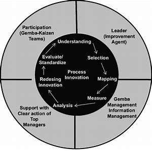 Process Innovation Framework Within The Gemba