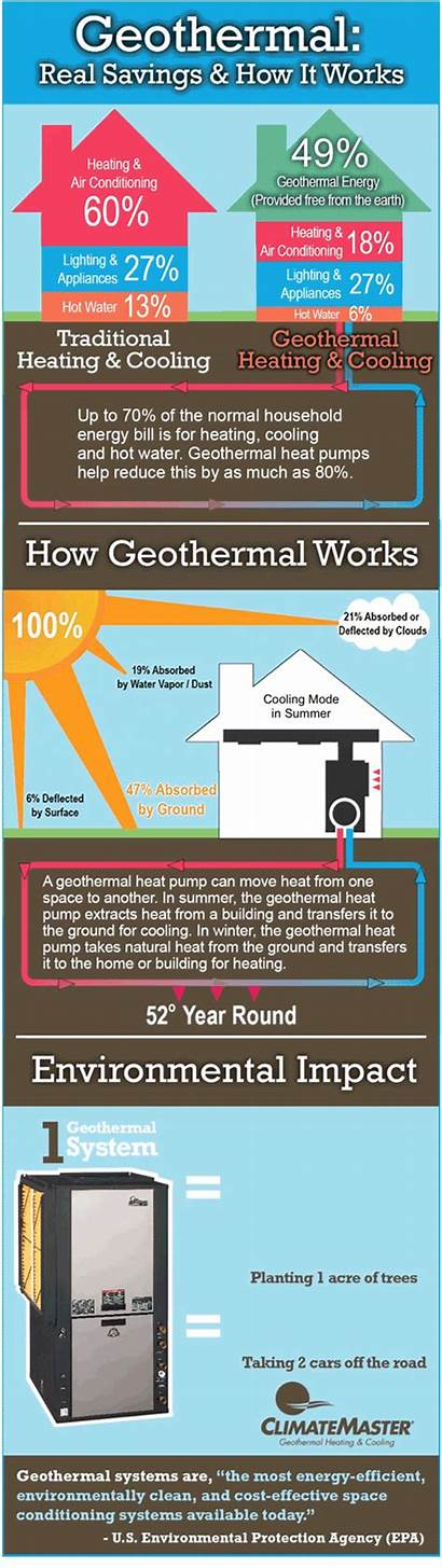 Geothermal Energy Cons Pros Works Advantages Graphic