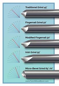 Bowl Gouge Sharpening Angles