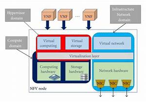 Network Function Virtualization Infrastructure