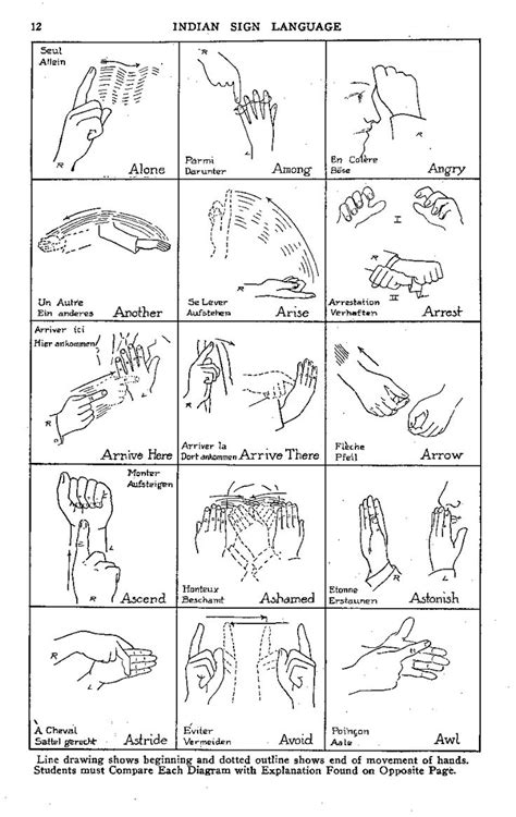 Indian Sign Language | Sign Language and Deaf | Pinterest