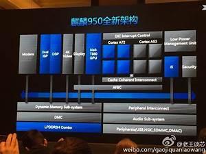 Huawei Kirin 950 Octa