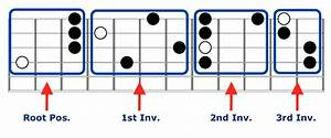 Guitar Chords That Sound Advanced And Are Easy To Play