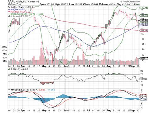 big stock charts  tuesday alphabet  goog apple