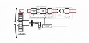 Direct Drive Generators