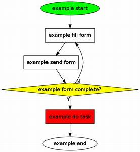 Org Tutorial On Generating Simple Process Diagrams Using