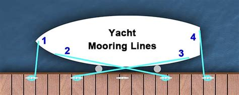 What Do You Tie A Boat To On A Dock by Grog Knots How To On Boating Knots