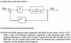 Solved  Consider The System Shown Below   A  Determine The