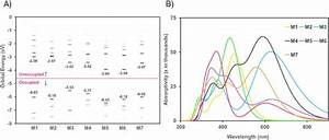 Gas Phase Raman Spectra Of Butadiene And Butadiene