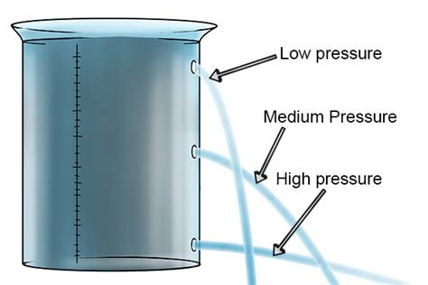water pressure what is a water pressure gauge