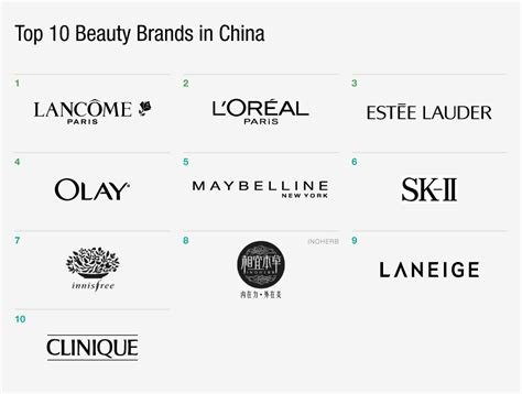 Top 10 Beauty Brands In China  The Daily  Gartner L2