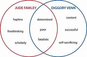 Venn Diagrams  Literature  2