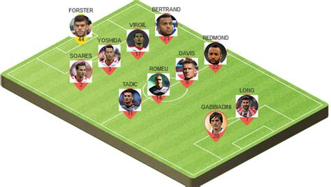 Picking the Best Potential Southampton Starting Lineup to ...
