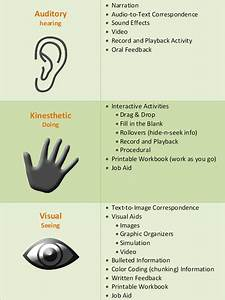 Learning Styles Chart 52987