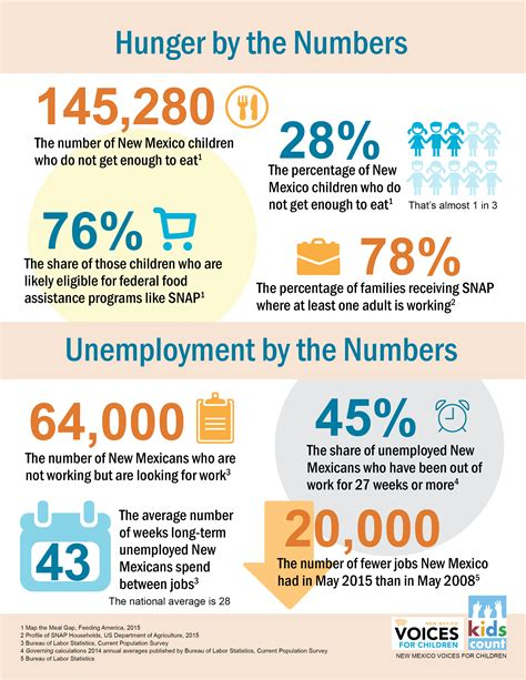 hunger number 187 by the numbers hunger and unemployment