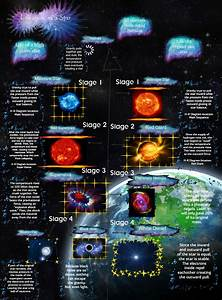 Life Cycle Of A Star  Astronomy  Black  Cycle  Dwarf  En