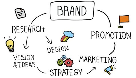 why your business needs to understand the importance of branding