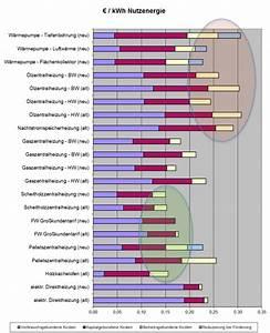 Gasverbrauch Pro Jahr : heizkosten pro kwh h user immobilien bau ~ Lizthompson.info Haus und Dekorationen