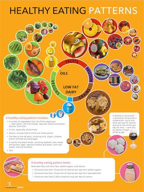 dietary guidelines poster healthy eating pattern