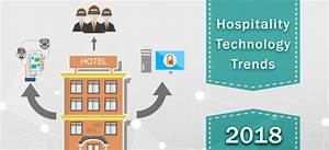 Hotel Industry Blogs Sharing Latest Trends & Tips ...