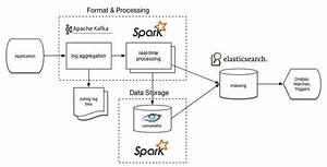Elasticsearch Architecture Diagram