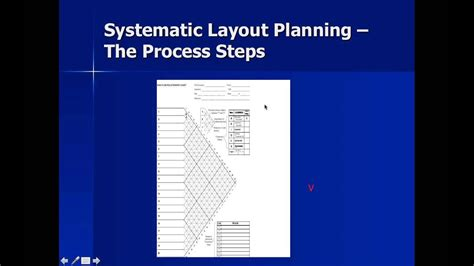 Slp Exle by Systematic Layout Planning Webinar