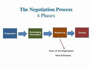 What Is A Negotiation Process