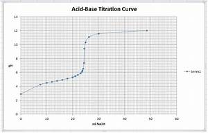 How To Graph Using Excel How To Create And Format A Titration Curve In Excel