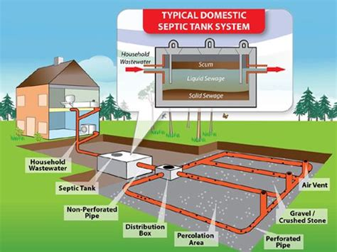 du all plumbing septic tanks inspection testing maintenance home