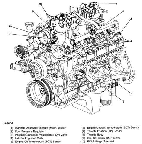 Have Chevy Silverado With Vortec