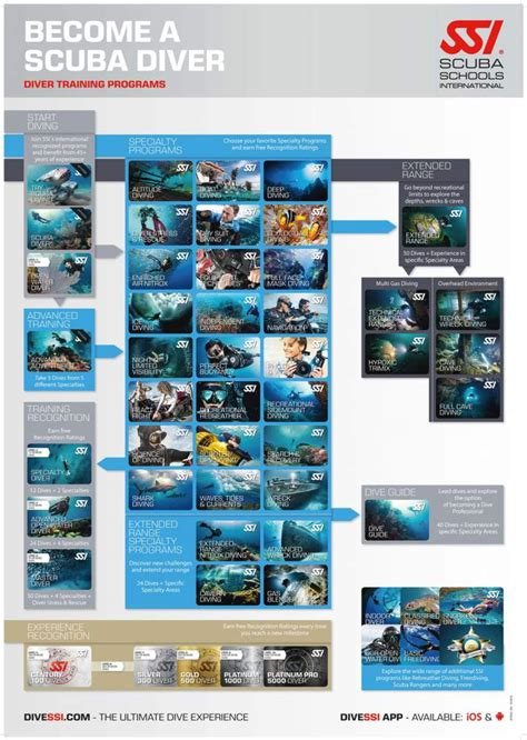 Dive Ssi - ssi recognition ratings sda swiss divers association
