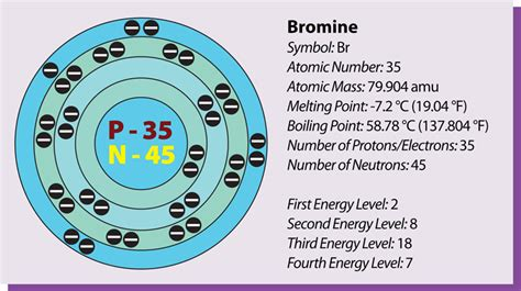 Protons In Bromine by Bromine Atomic Information Encyclopedia Of Arkansas