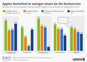 Wann Kommt Google Home Nach Deutschland : der apple homepod im techbook test techbook ~ Frokenaadalensverden.com Haus und Dekorationen