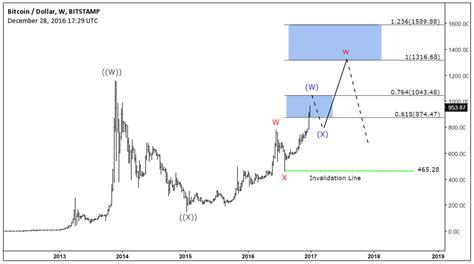 bitcoin performance elliott wave forecast analysis usd vs