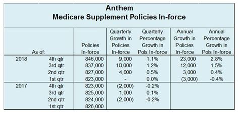 Catastrophic health insurance is designed to cover young people, under the age of 30. Anthem Medicare Supplement Enrollment Increases 9,000 in 4th Quarter 2018 | CSG Actuarial