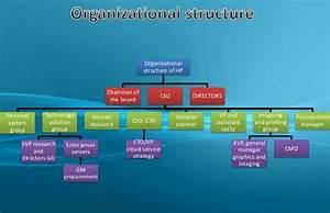 Disney Organizational Chart Hp Hewlett Packard