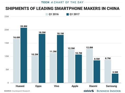 chinas smartphone market  dominated  companies youve