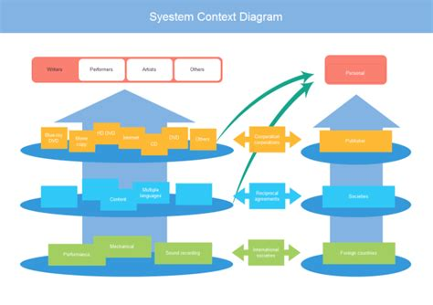 system context diagram examples  templates