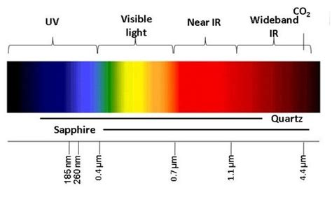 how therapeutic use of spectrum light can improve