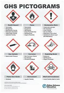 Globally harmonized system warning pictogram poster ghs for Globally harmonized system pictograms