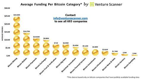 top bitcoin mining companies bitcoin