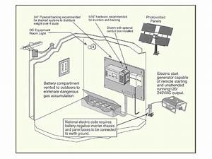 How To Connect Your Pv Inverter