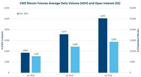 According to a press release since the launch of our bitcoin futures nearly two years ago, clients have expressed a growing interest in options as another way to hedge and. CME bitcoin futures trading has grown each quarter since ...