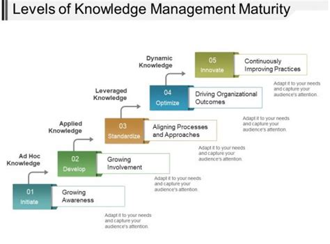 levels  knowledge management maturity powerpoint