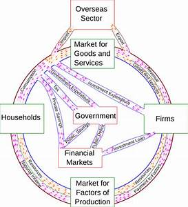 In The Markets For The Factors Of Production In The