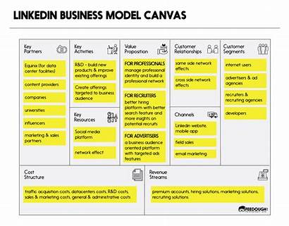 Canvas Explained Linkedin Examples Feedough Customer Relationship