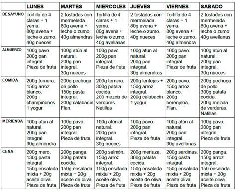 dieta masa muscular 2800 calorias