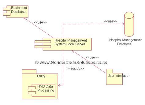 uml diagrams   hospital management system