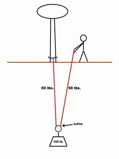 Pulley System Pull Simple Load Rope She