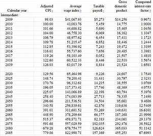 Military Time Chart For Payroll Angry Bear How To Pay For Social Security